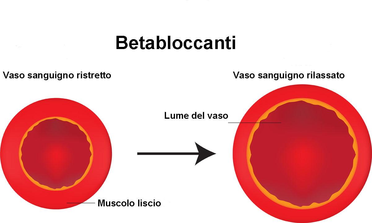 bisoprololo cardicor betabloccanti