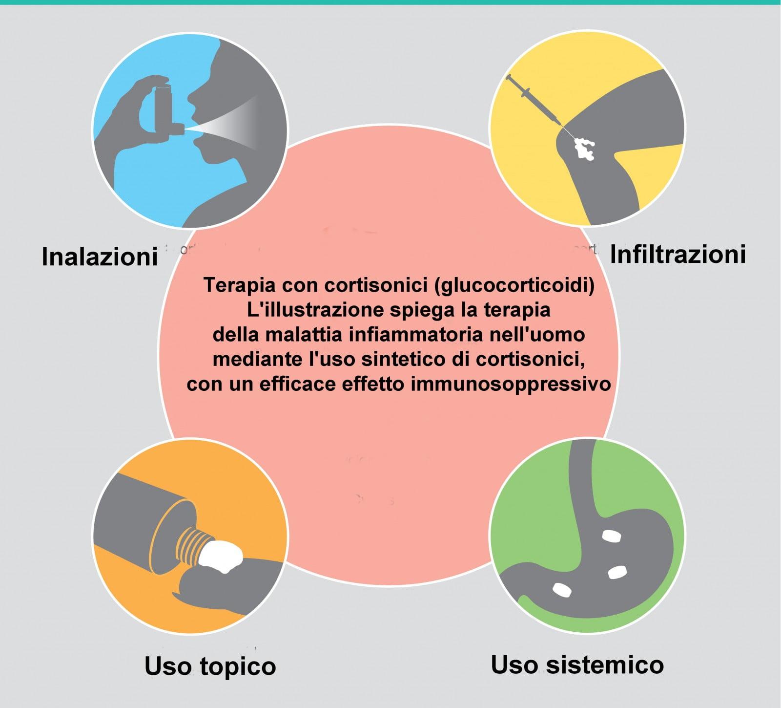 Urbason cortisonici glucocorticoidi